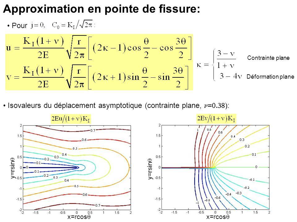 Contrainte plane Déformation plane Approximation en pointe de fissure: Pour Isovaleurs du déplacement asymptotique (contrainte plane, : x=rcos y=rsin