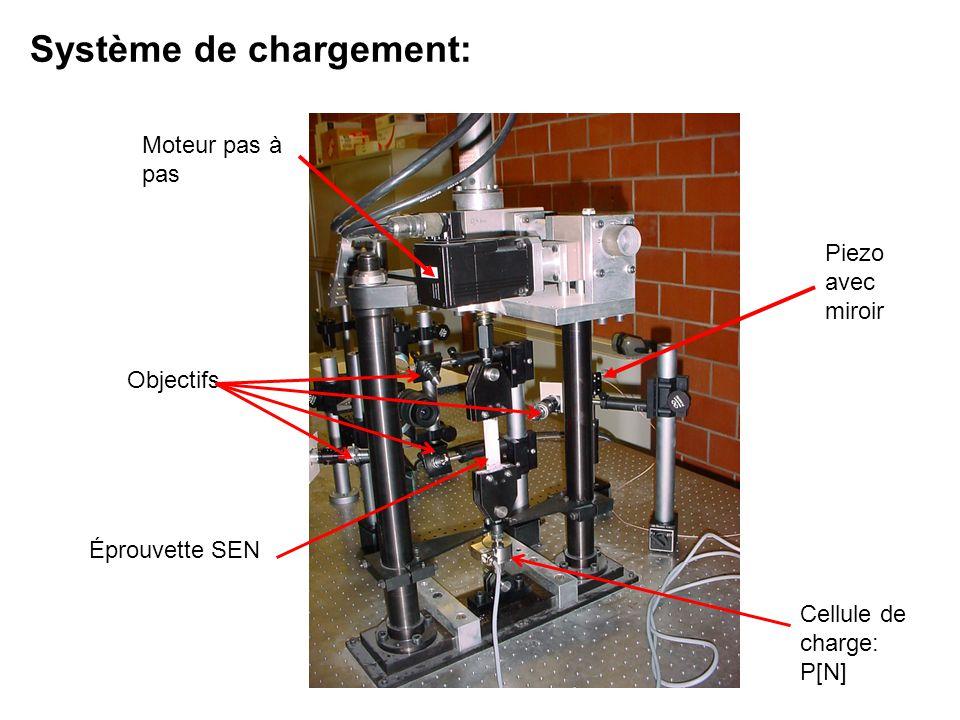 Cellule de charge: P[N] Éprouvette SEN Piezo avec miroir Moteur pas à pas Objectifs Système de chargement: