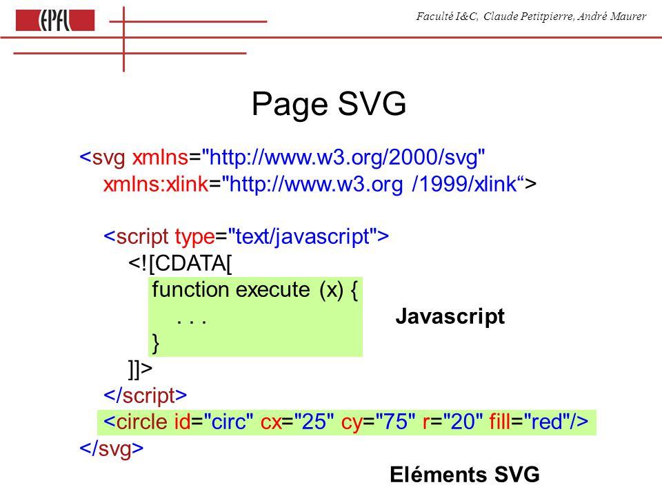 Faculté I&C, Claude Petitpierre, André Maurer Insertion dun fichier SVG dans un fichier HTML <embed src= xxx.svg name= svg0 type= image/svg+xml width= 200px height= 200px />
