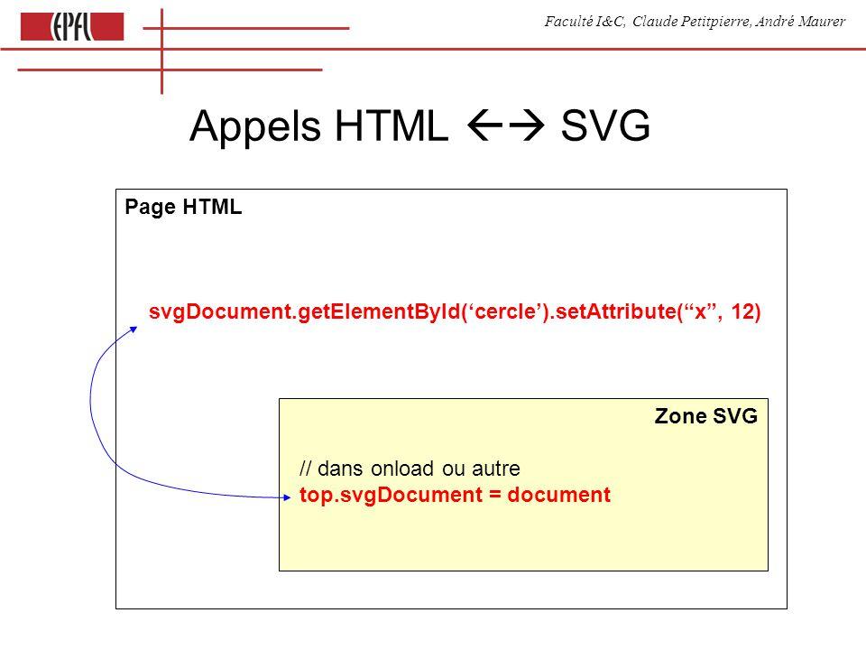 Faculté I&C, Claude Petitpierre, André Maurer Appels HTML SVG Page HTML svgDocument.getElementById(cercle).setAttribute(x, 12) Zone SVG // dans onload ou autre top.svgDocument = document