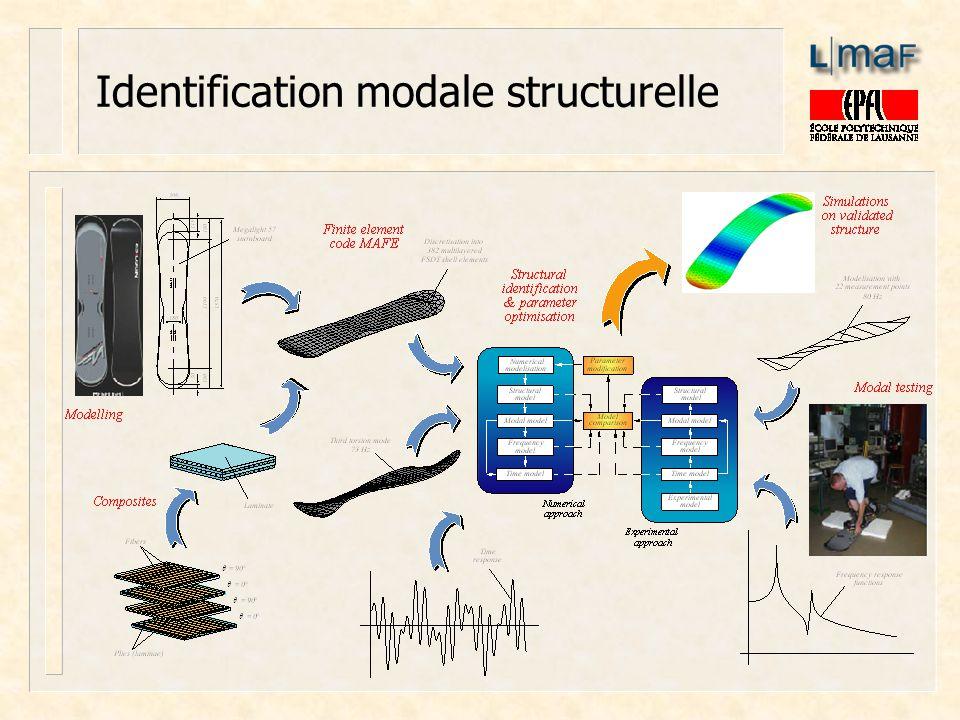 Identification modale structurelle