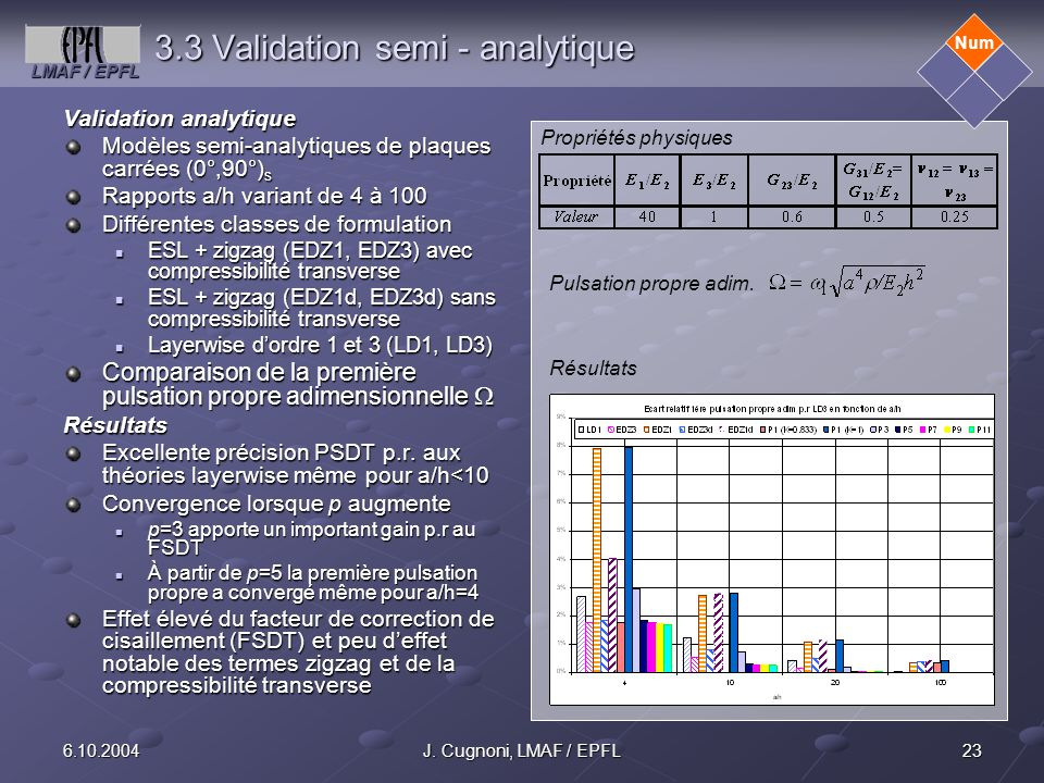 LMAF / EPFL 236.10.2004J. Cugnoni, LMAF / EPFL 3.3 Validation semi - analytique Validation analytique Modèles semi-analytiques de plaques carrées (0°,