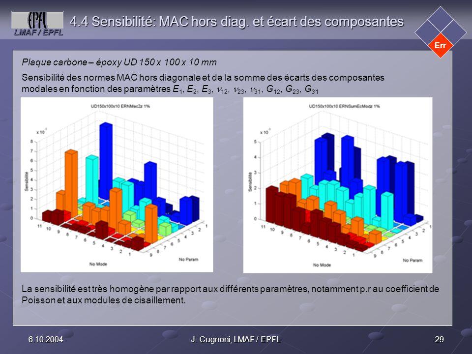 LMAF / EPFL 296.10.2004J. Cugnoni, LMAF / EPFL 4.4 Sensibilité: MAC hors diag. et écart des composantes Err Plaque carbone – époxy UD 150 x 100 x 10 m