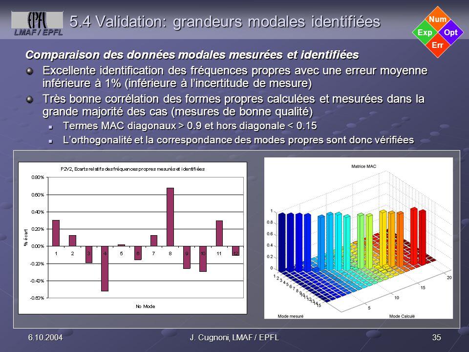 LMAF / EPFL 356.10.2004J. Cugnoni, LMAF / EPFL 5.4 Validation: grandeurs modales identifiées Comparaison des données modales mesurées et identifiées E