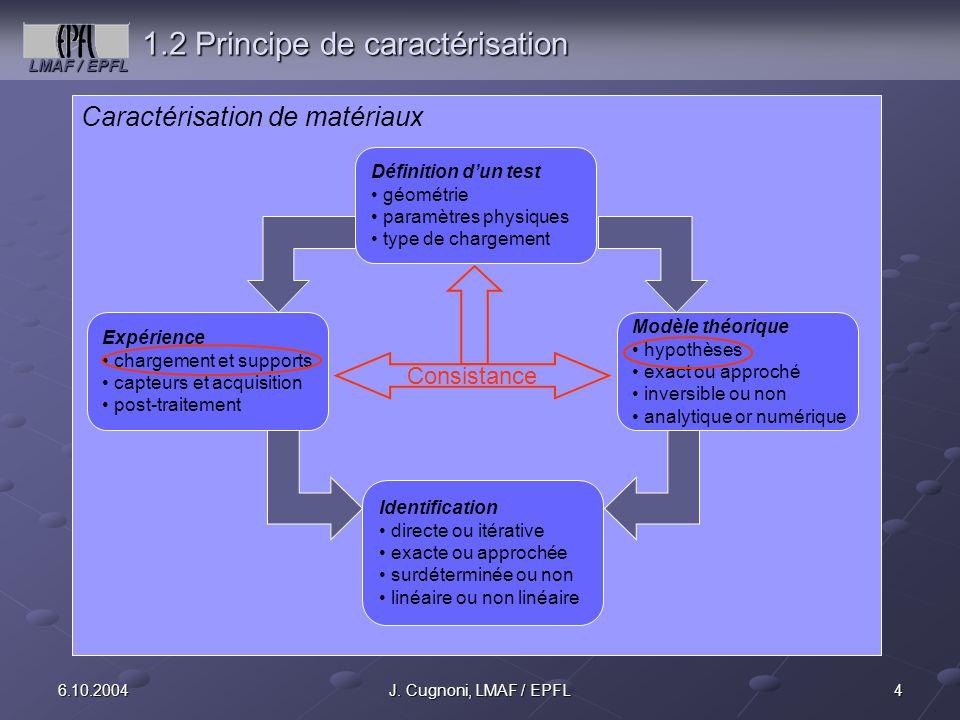 LMAF / EPFL 46.10.2004J. Cugnoni, LMAF / EPFL 1.2 Principe de caractérisation Caractérisation de matériaux Définition dun test géométrie paramètres ph