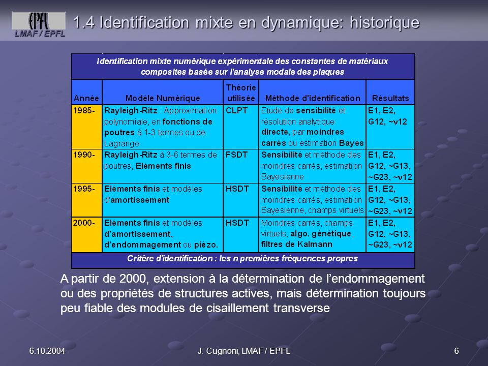 LMAF / EPFL 176.10.2004J.Cugnoni, LMAF / EPFL 3.