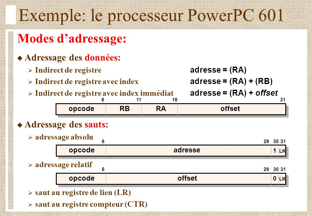 Exemple: le processeur PowerPC 601 Modes dadressage: Adressage des données: Indirect de registre adresse = (RA) Indirect de registre avec index adresse = (RA) + (RB) Indirect de registre avec index immédiat adresse = (RA) + offset Adressage des sauts: adressage absolu adressage relatif saut au registre de lien (LR) saut au registre compteur (CTR) opcodeadresse 3129630 1 LK opcodeoffset 3129630 0 LK opcodeRBoffset 31116 RA 16