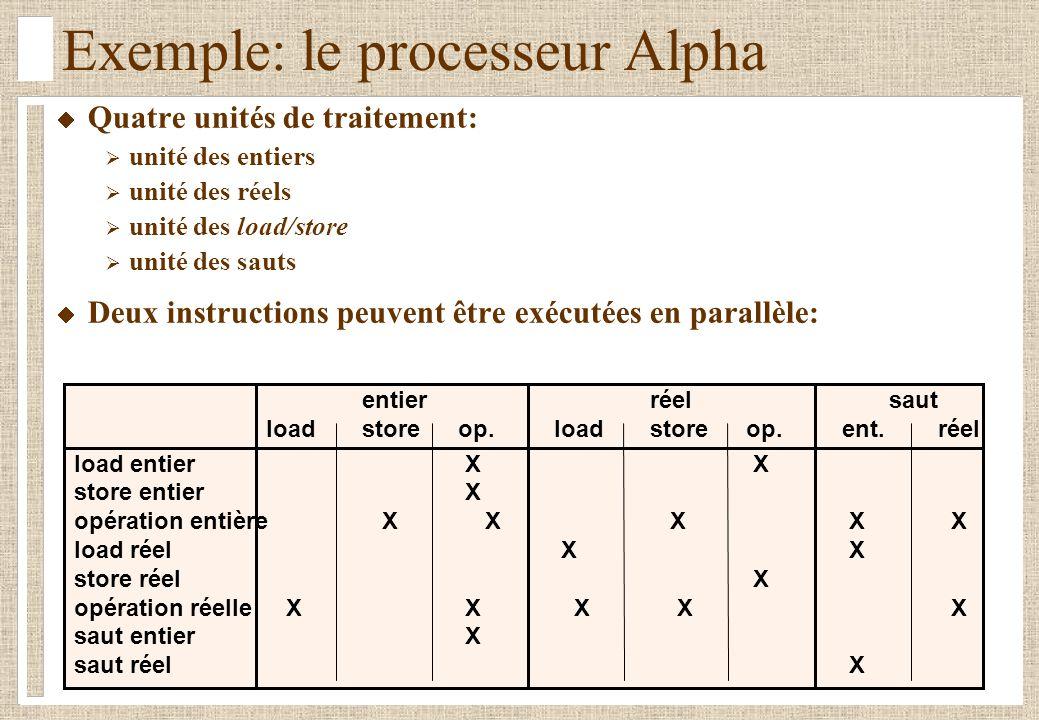Quatre unités de traitement: unité des entiers unité des réels unité des load/store unité des sauts Deux instructions peuvent être exécutées en parall