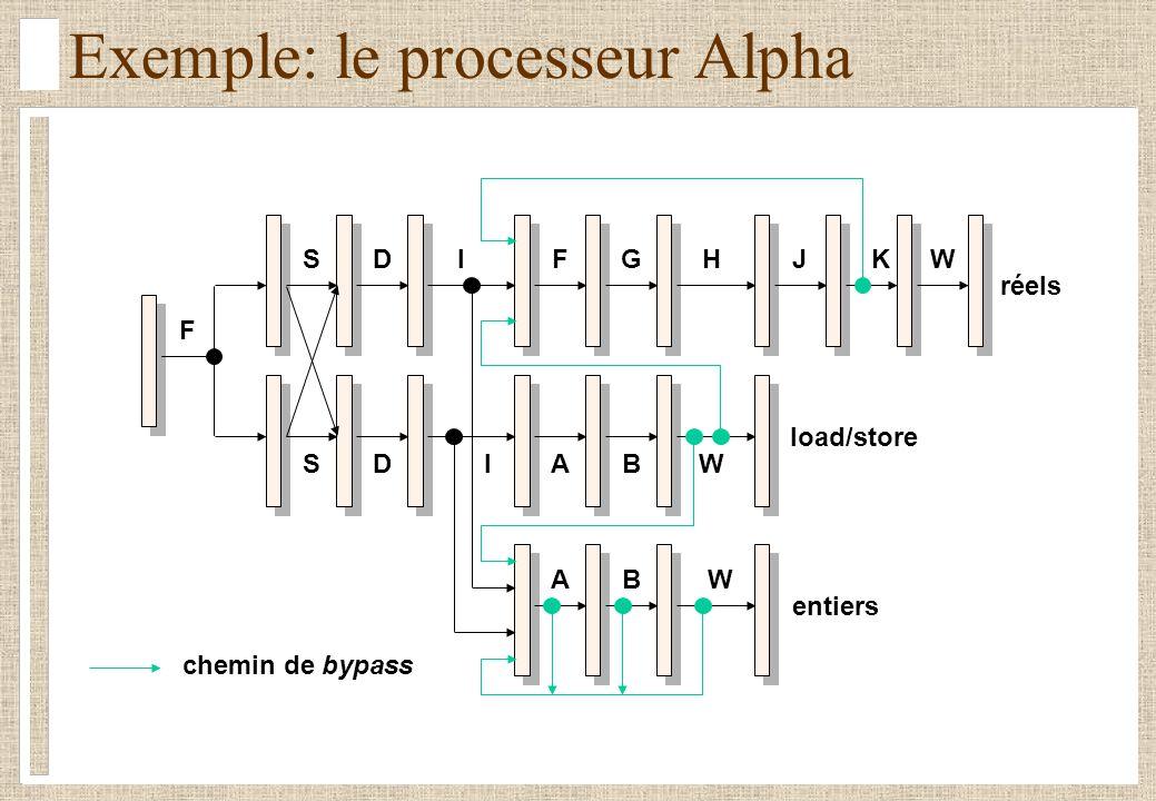 Exemple: le processeur Alpha réels load/store entiers F SDIFGHJKW SDIA A B B W W chemin de bypass