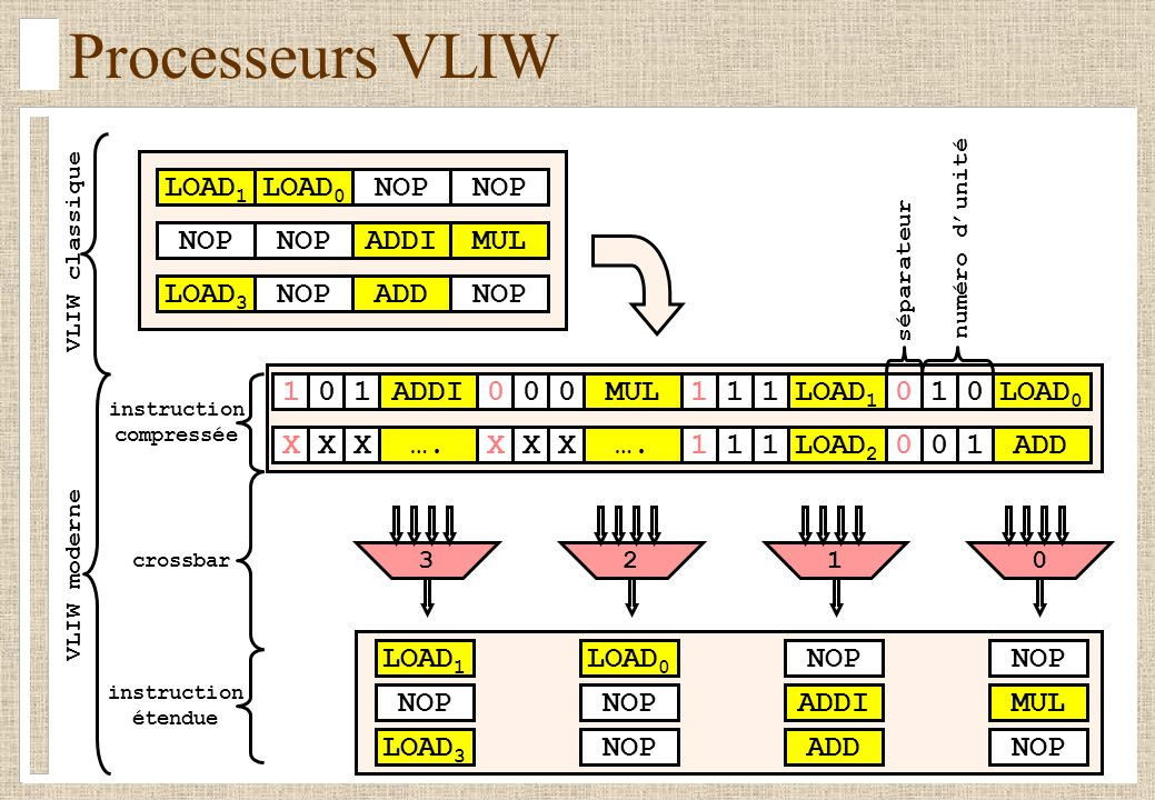 Processeurs VLIW LOAD 1 LOAD 0 NOP ADDIMUL LOAD 3 NOPADDNOP 101000111010LOAD 0 ADDIMULLOAD 1 XXXXXX111100ADD…. LOAD 2 3210 VLIW classique LOAD 1 NOP L