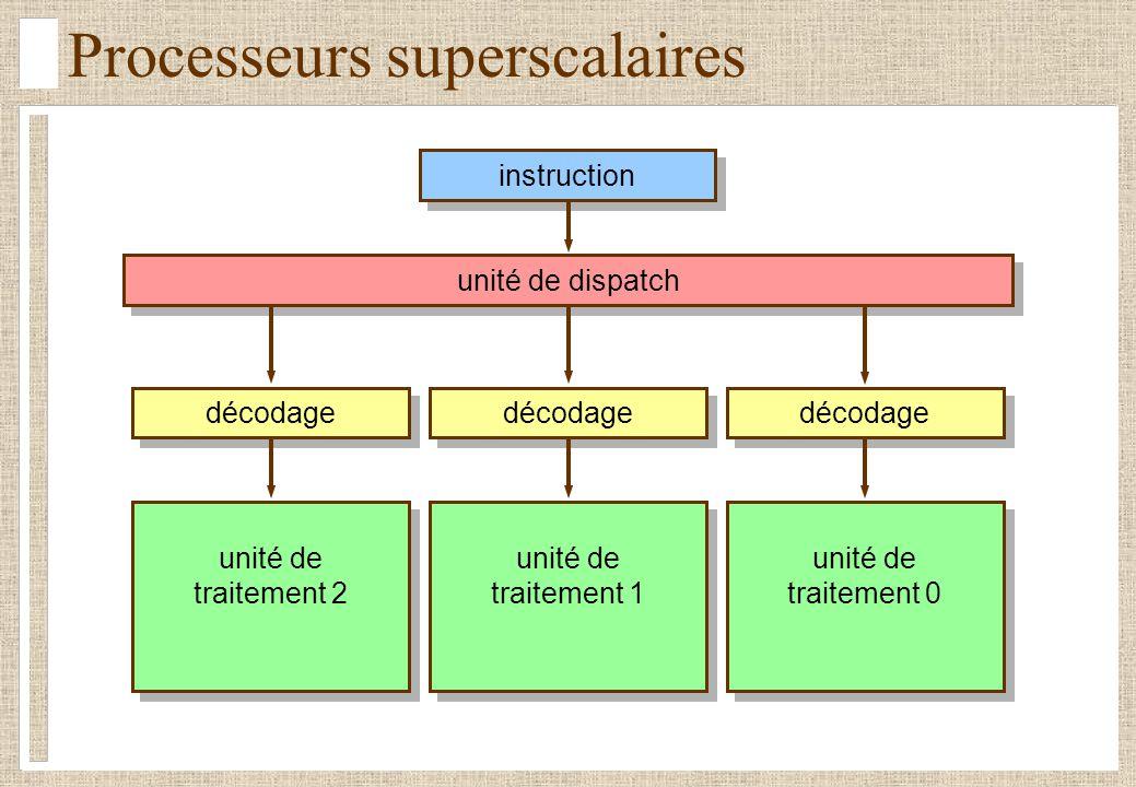 Processeurs superscalaires unité de dispatch décodage unité de traitement 2 unité de traitement 2 décodage unité de traitement 1 unité de traitement 1
