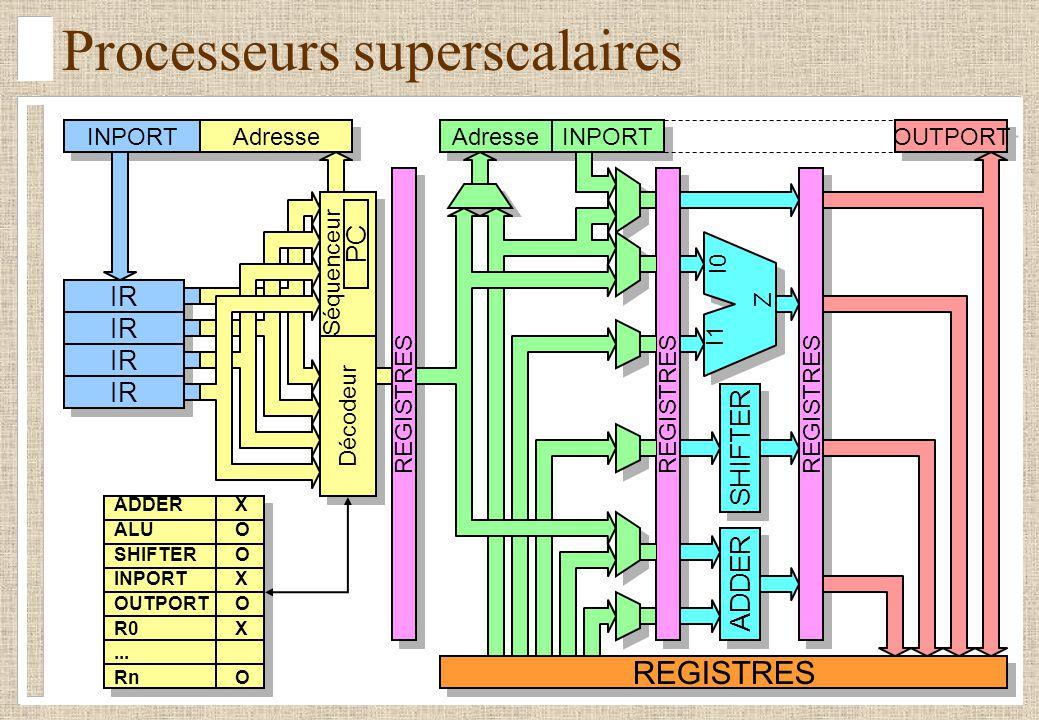 Processeurs superscalaires IR REGISTRES SHIFTER REGISTRES I0 I1 Z INPORT Séquenceur Décodeur PC Adresse INPORT OUTPORT ADDER ADDERX ALUO SHIFTERO INPO