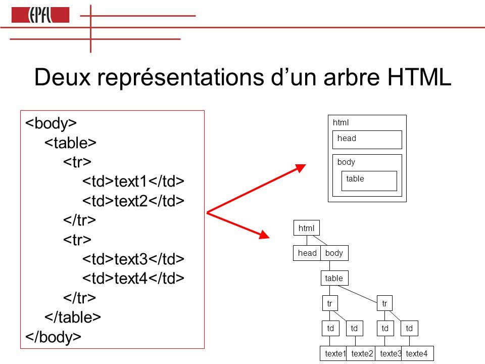 html head body table html headbody table tr td texte1texte2 tr td texte3texte4 Deux représentations dun arbre HTML text1 text2 text3 text4