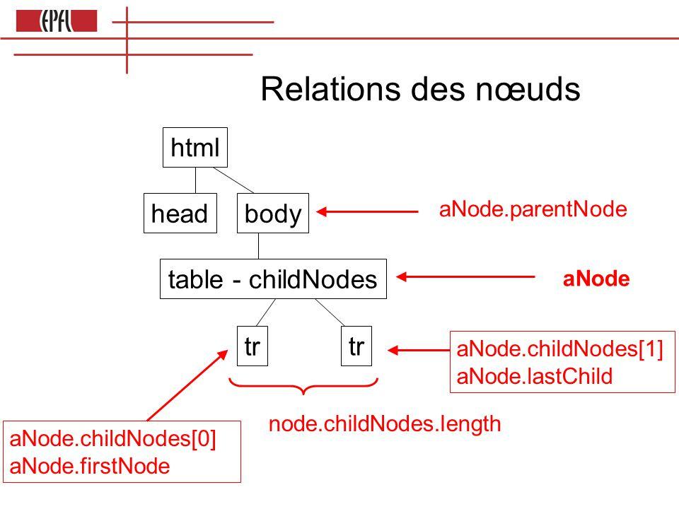 Relations des nœuds html headbody table - childNodes tr aNode aNode.childNodes[1] aNode.lastChild node.childNodes.length aNode.childNodes[0] aNode.firstNode aNode.parentNode