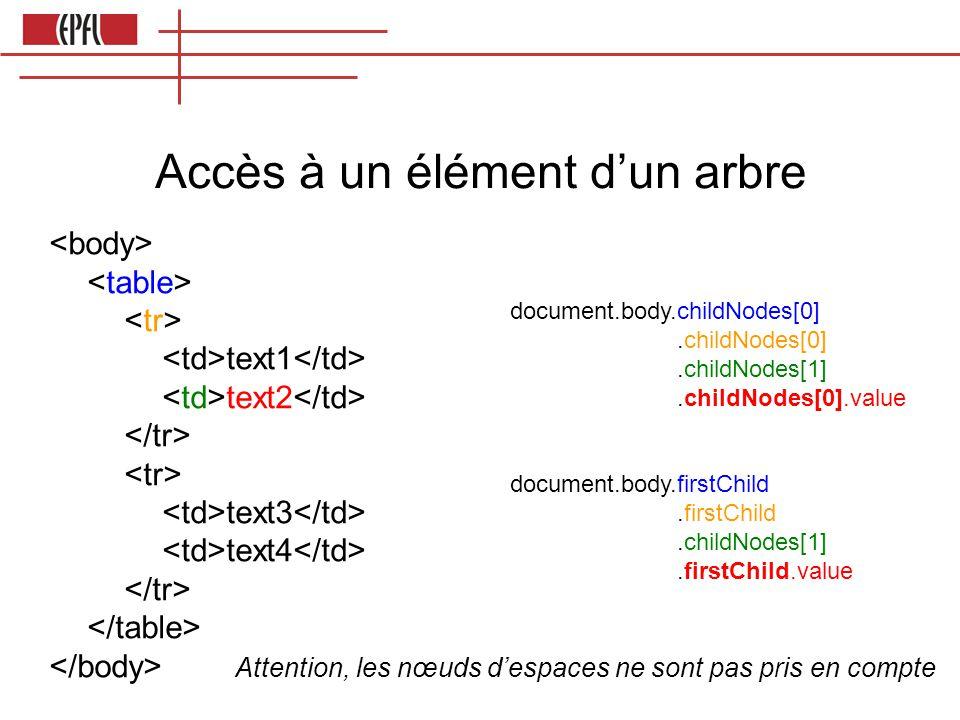 Accès à un élément dun arbre text1 text2 text3 text4 Attention, les nœuds despaces ne sont pas pris en compte document.body.childNodes[0].childNodes[0].childNodes[1].childNodes[0].value document.body.firstChild.firstChild.childNodes[1].firstChild.value