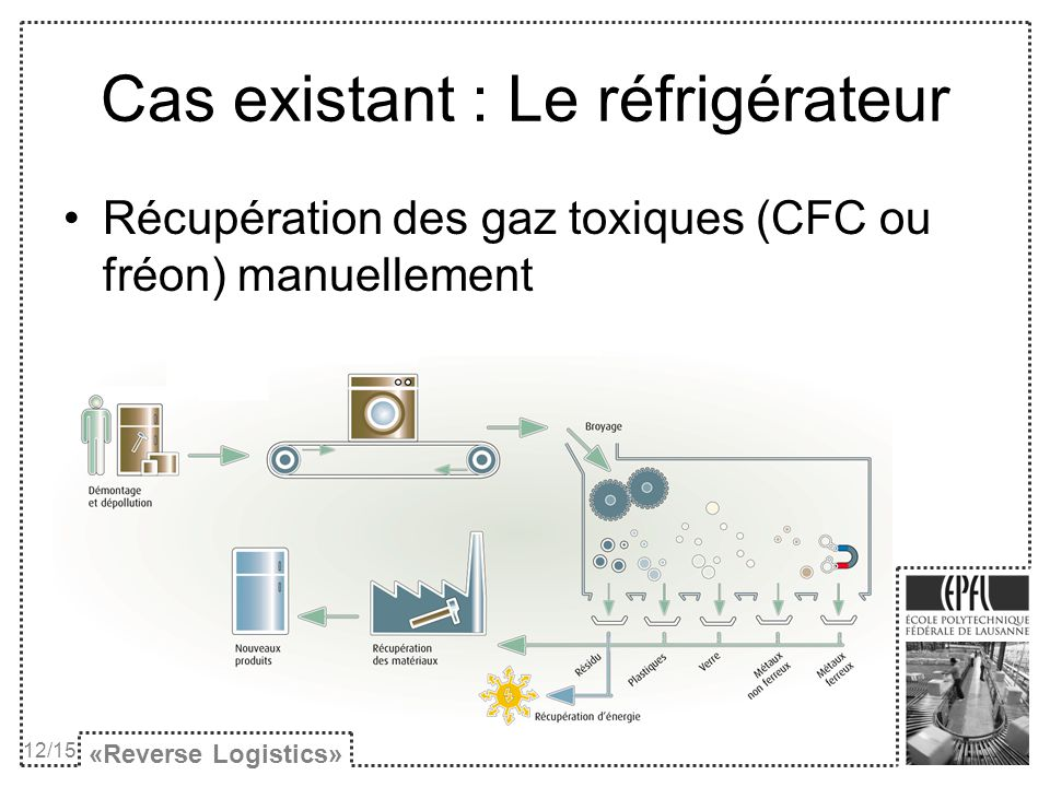 Cas existant : Le réfrigérateur «Reverse Logistics» 12/15 Récupération des gaz toxiques (CFC ou fréon) manuellement