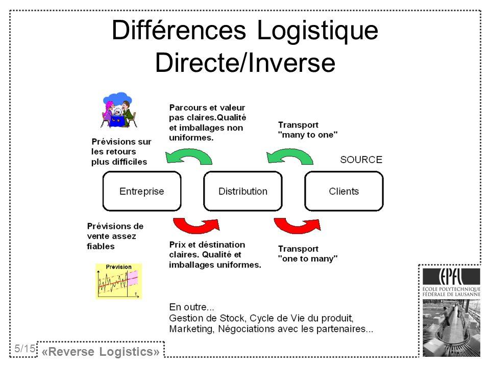 Différences Logistique Directe/Inverse «Reverse Logistics» 5/15
