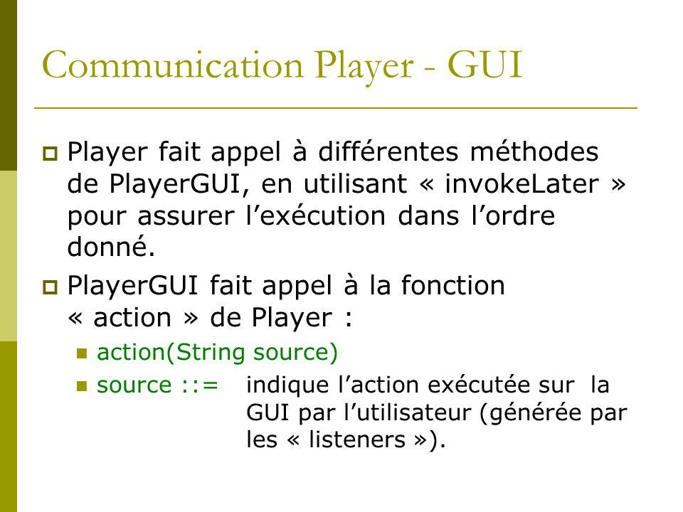 Communication Player - GUI Player fait appel à différentes méthodes de PlayerGUI, en utilisant « invokeLater » pour assurer lexécution dans lordre don