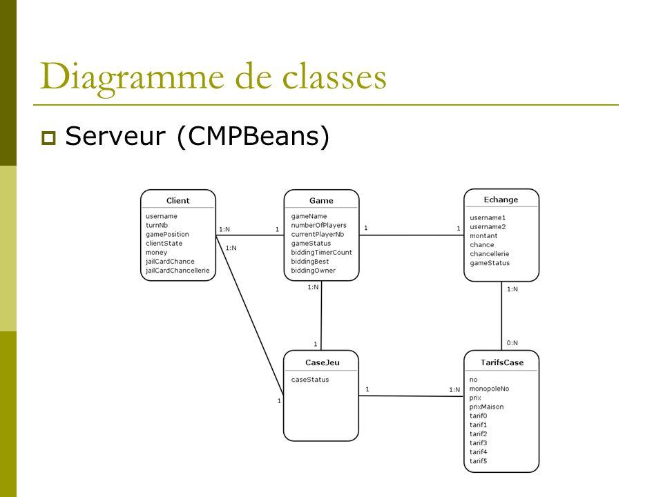 Diagramme de classes Serveur (CMPBeans)