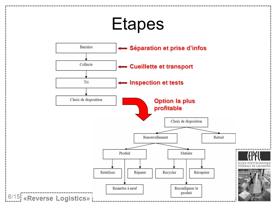 «Reverse Logistics» 6/15 Séparation et prise dinfos Cueillette et transport Inspection et tests Option la plus profitable Etapes