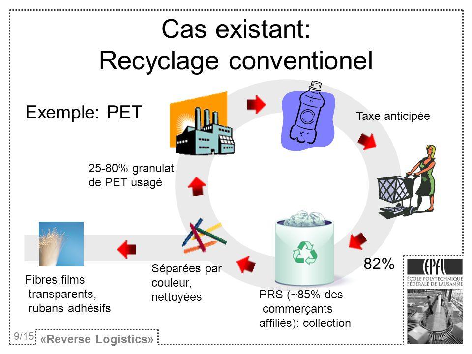 Cas existant Exemple: automobile http://www.developpement- durable.psa.fr/environnement/recyclage/impact.