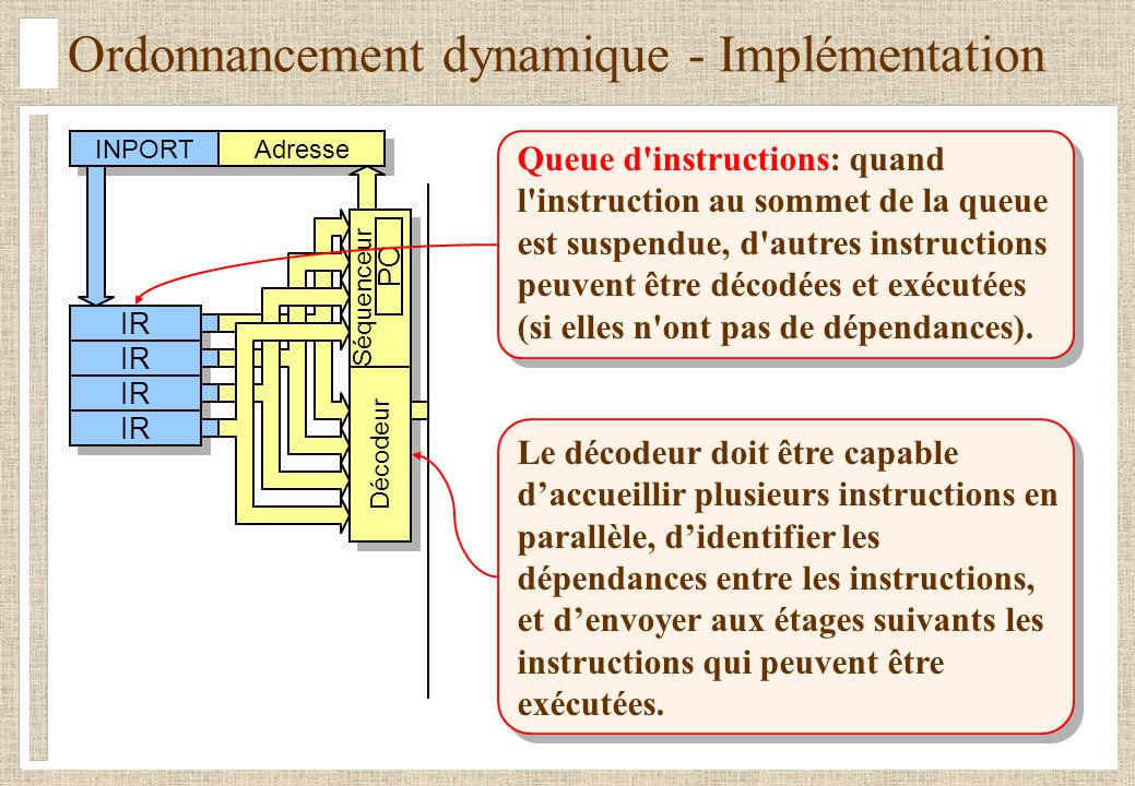 Ordonnancement dynamique - Implémentation Queue d'instructions: quand l'instruction au sommet de la queue est suspendue, d'autres instructions peuvent
