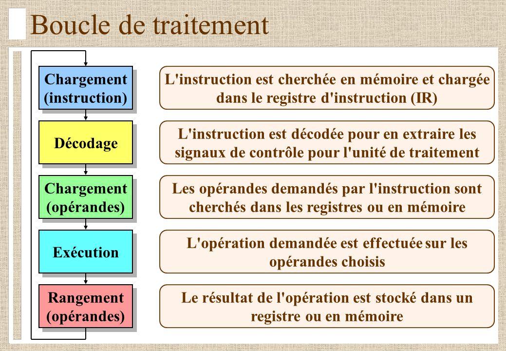 Boucle de traitement Décodage Chargement (opérandes) Chargement (opérandes) Rangement (opérandes) Rangement (opérandes) Chargement (instruction) Charg