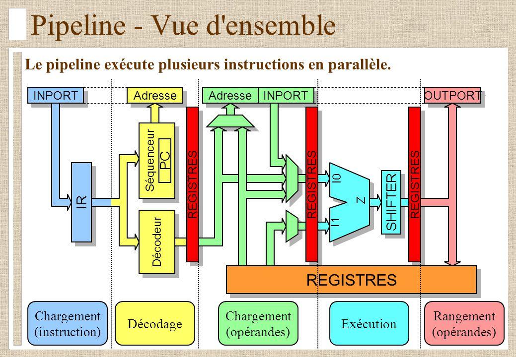 REGISTRES Pipeline - Vue d'ensemble SHIFTER REGISTRES I0 I1 Z INPORT Séquenceur IR Décodeur PC Adresse INPORT OUTPORT Chargement (instruction) Rangeme