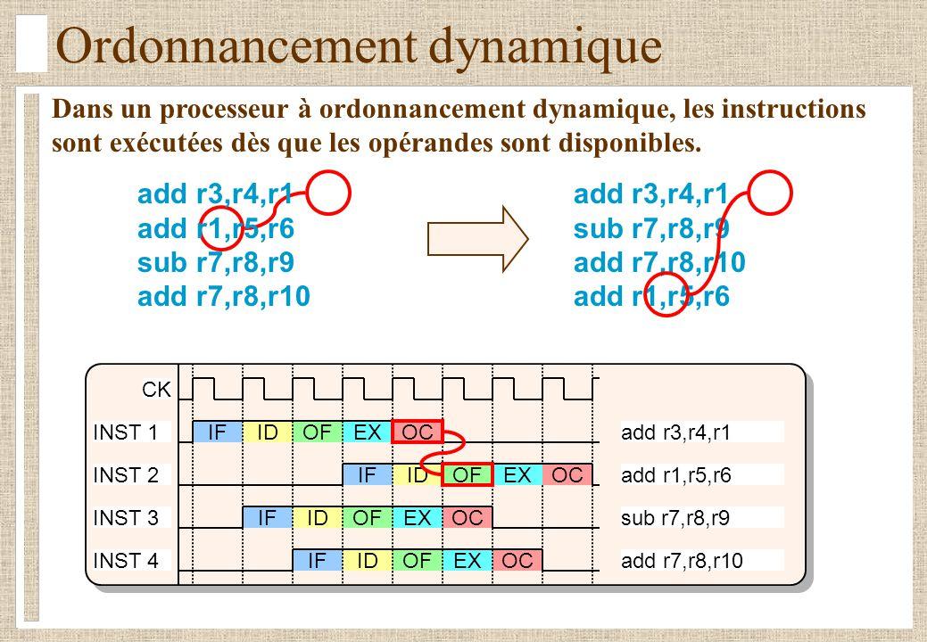Politiques d envoi des instructions I1I2 I3I4 I5I6 I1I2 I1I3 I4 I5 I6I1 I2 I3 I4 I5 I6 1 2 3 4 5 6 7 8 I1, I2 I3, I4 I4, I5, I6 I5 I1I2 I3I4 I5I6 I1I2 I1I3 I4 I5 I6 I1 I2 I3 I4 I5 I6 1 2 3 4 5 6 7 8 decodeexecutewritebackcyclewindow I1I2 I3I4 I5I6 I1I2 I1 I3 I4 I5 I6 I1I2 I3 I4 I5 I6 1 2 3 4 5 6 7 8 I1 a besoin de deux cycles d exécution  I5 dépend du résultat de I4 I3 et I4 utilisent la même ressource  I5 et I6 utilisent la même ressource In-order issue with in-order completion Out-of-order issue with in-order completion Out-of-order issue with out-of-order completion