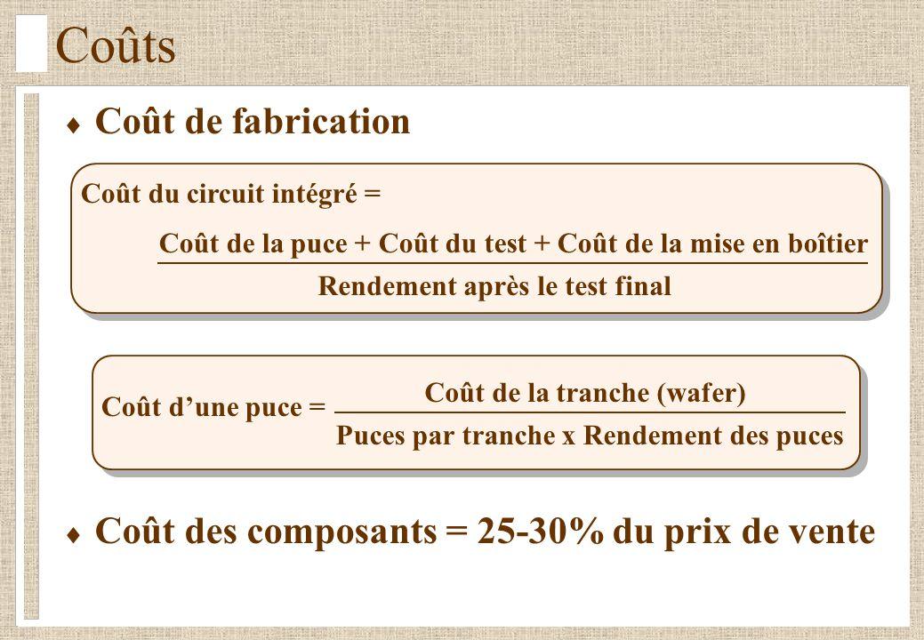 Coûts Coût du circuit intégré = Rendement après le test final Coût de la puce + Coût du test + Coût de la mise en boîtier Coût dune puce = Puces par tranche x Rendement des puces Coût de la tranche (wafer) Coût de fabrication Coût des composants = 25-30% du prix de vente