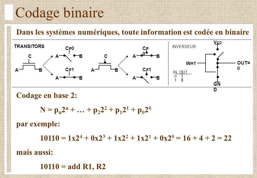 Codage binaire TRANSITORS C C=0 C=1 BA BA BA C C= 0 C=1 BA BA BA IN OUT 0 1 1 0 IN=1 OUT= 0 Vcc GN D INVERSEUR Dans les systèmes numériques, toute information est codée en binaire Codage en base 2: N = p n 2 n + … + p 2 2 2 + p 1 2 1 + p 0 2 0 par exemple: 10110 = 1x2 4 + 0x2 3 + 1x2 2 + 1x2 1 + 0x2 0 = 16 + 4 + 2 = 22 mais aussi: 10110 = add R1, R2
