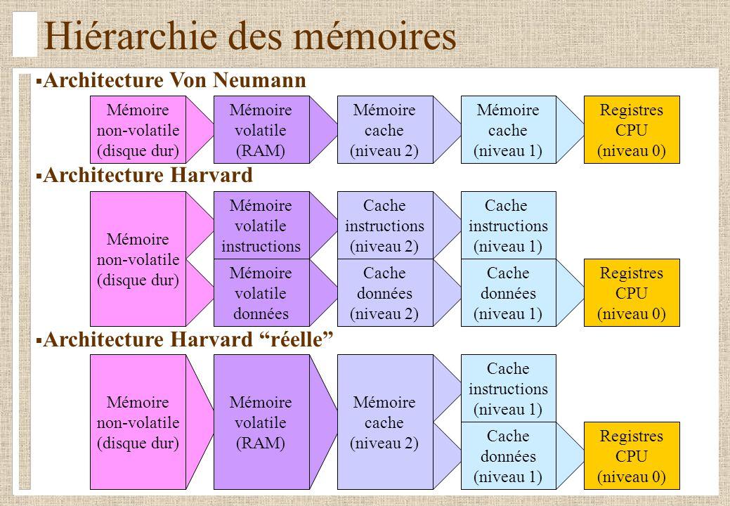 Architecture Von Neumann Architecture Harvard Architecture Harvard réelle Hiérarchie des mémoires Mémoire cache (niveau 1) Mémoire non-volatile (disque dur) Mémoire volatile (RAM) Mémoire cache (niveau 2) Registres CPU (niveau 0) Mémoire volatile instructions Cache instructions (niveau 1) Mémoire non-volatile (disque dur) Cache instructions (niveau 2) Cache données (niveau 1) Mémoire volatile données Cache données (niveau 2) Registres CPU (niveau 0) Cache instructions (niveau 1) Mémoire non-volatile (disque dur) Mémoire volatile (RAM) Mémoire cache (niveau 2) Cache données (niveau 1) Registres CPU (niveau 0)