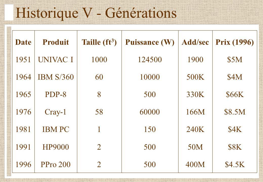 Historique V - Générations Date 1951 1964 1965 1976 1981 1991 1996 Produit UNIVAC I IBM S/360 PDP-8 Cray-1 IBM PC HP9000 PPro 200 Taille (ft 3 ) 1000 60 8 58 1 2 Puissance (W) 124500 10000 500 60000 150 500 Add/sec 1900 500K 330K 166M 240K 50M 400M Prix (1996) $5M $4M $66K $8.5M $4K $8K $4.5K
