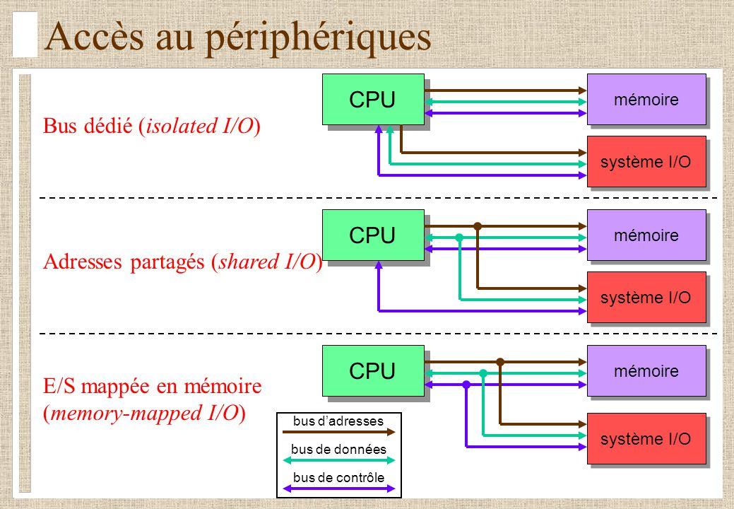 Accès au périphériques bus dadresses bus de données bus de contrôle Bus dédié (isolated I/O) Adresses partagés (shared I/O) E/S mappée en mémoire (mem