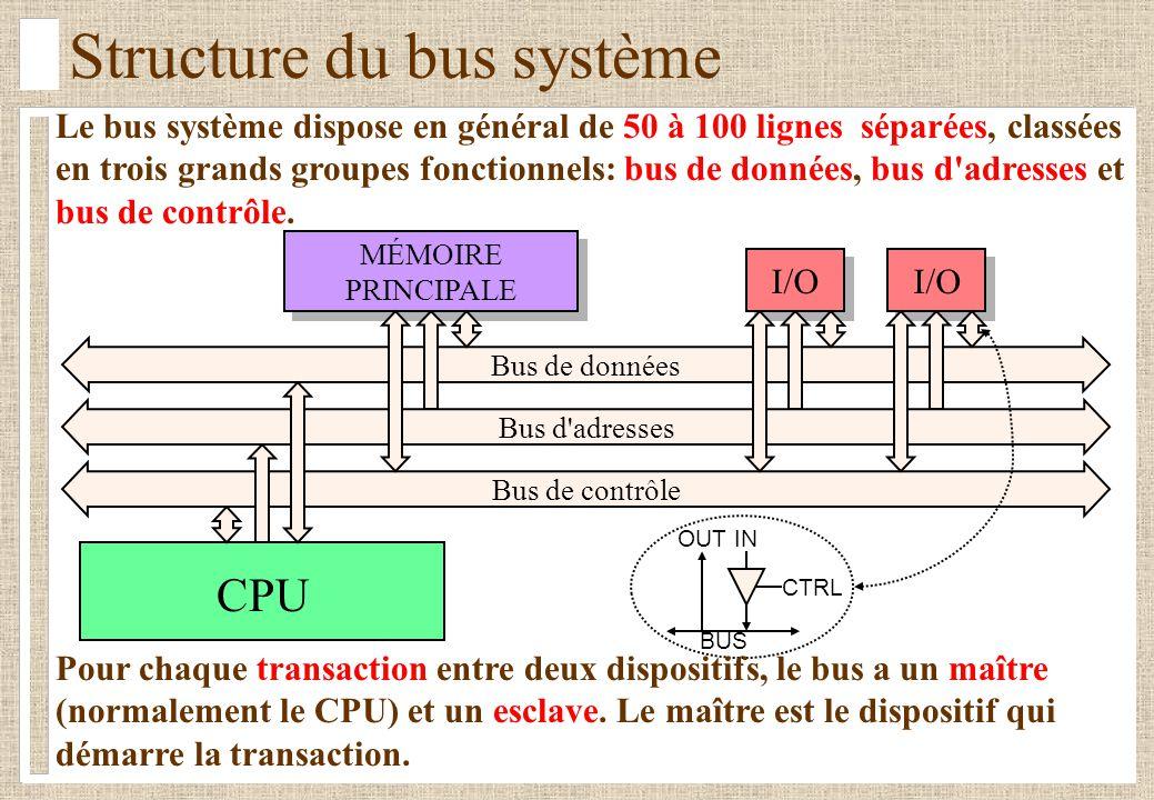 Le bus système dispose en général de 50 à 100 lignes séparées, classées en trois grands groupes fonctionnels: bus de données, bus d'adresses et bus de