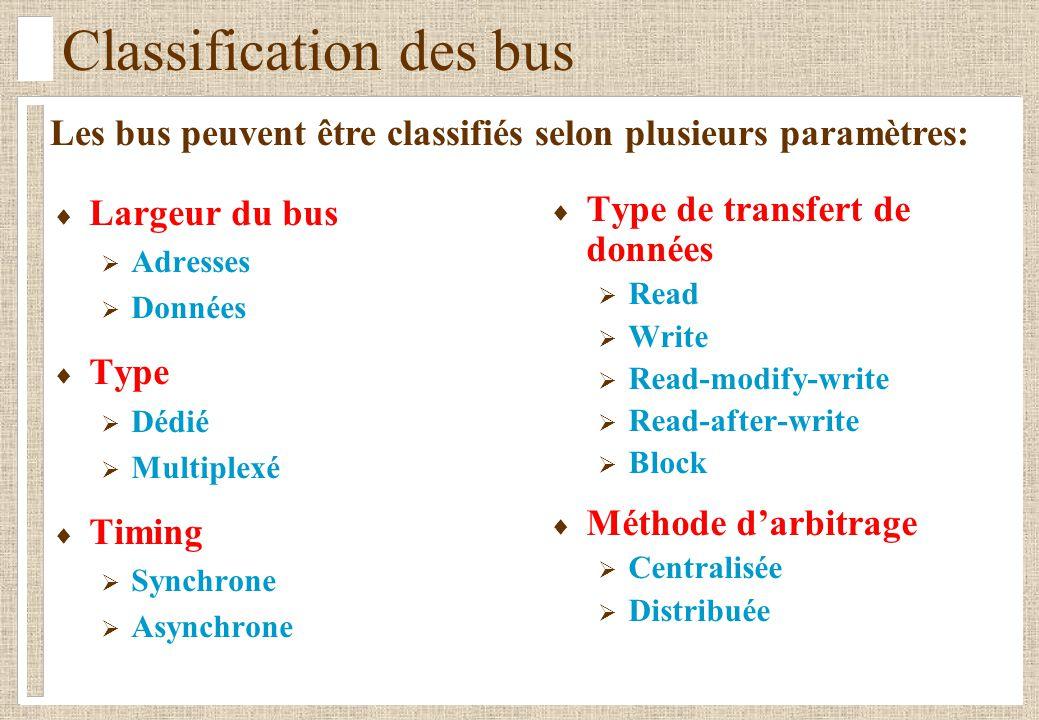 Classification des bus Largeur du bus Adresses Données Type Dédié Multiplexé Timing Synchrone Asynchrone Type de transfert de données Read Write Read-