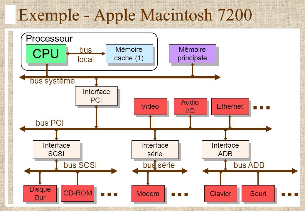 Processeur Exemple - Apple Macintosh 7200 CPU Interface PCI Interface PCI Mémoire principale Mémoire principale Interface SCSI Interface SCSI bus loca