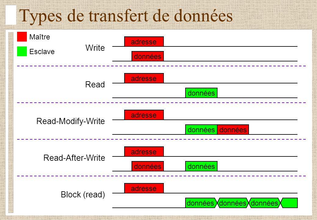 Types de transfert de données Write Read Read-Modify-Write Read-After-Write Block (read) données Maître Esclave adresse données adresse données adress