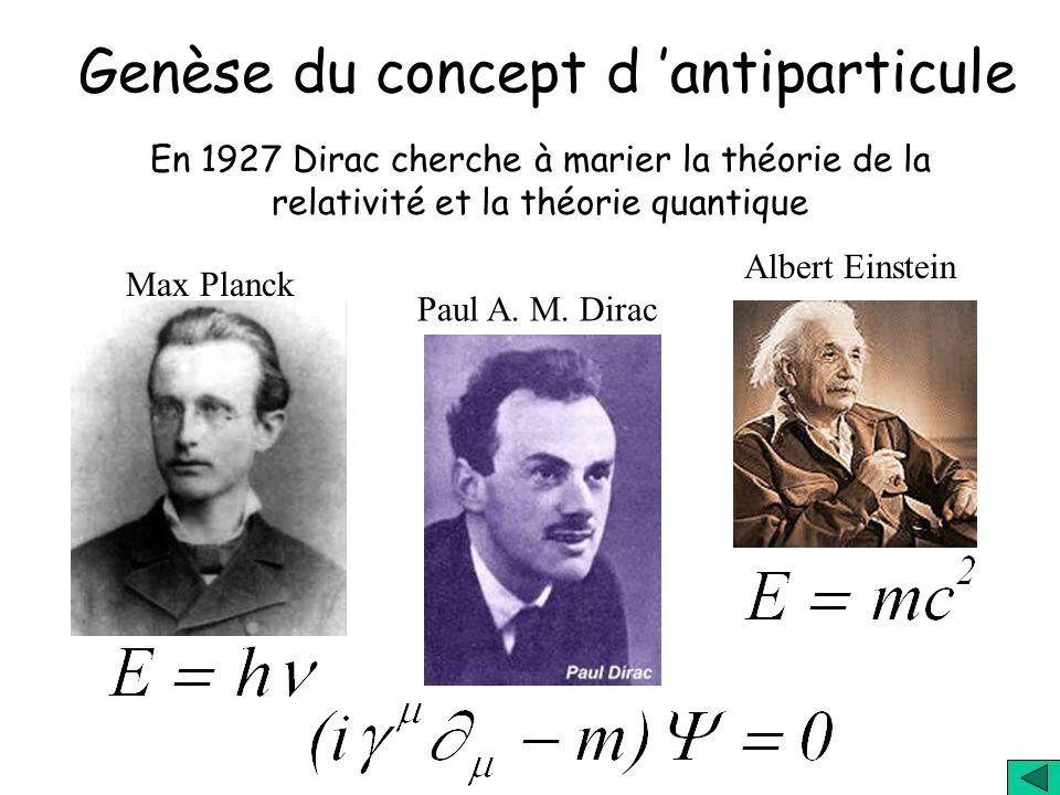 La matière est constituée d atomes, les atomes contiennent le noyau formé de protons et de neutrons autour duquel orbitent les électrons Le modèle ato