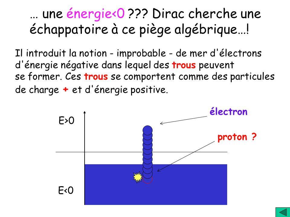 Origine des deux solutions: Energie cinétique classique: E = mv 2 /2 = p 2 /2m Th. de la relativité: un corps de masse m possède une énergie au repos