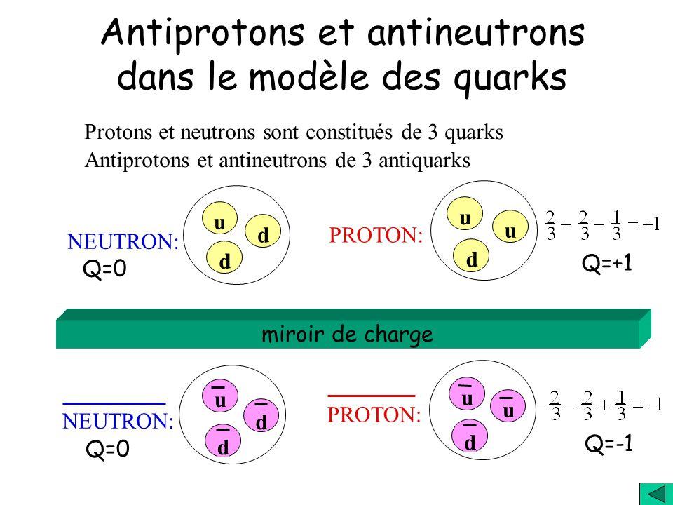 Le modèle standard des particules