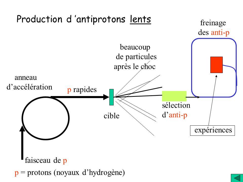 La formation d antiHydrogène nécessite la production......d un antiproton … dun positon …. et leur assemblage pour l'assemblage, antiproton et positon