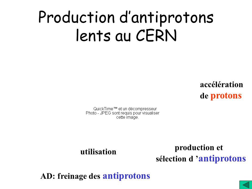 faisceau de p anneau daccélération p rapides p = protons (noyaux dhydrogène) cible sélection danti-p freinage des anti-p expériences beaucoup de parti