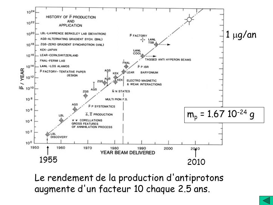 Antimatière pour les projets dans l'Espace V km/s MassegMasseg 1 g