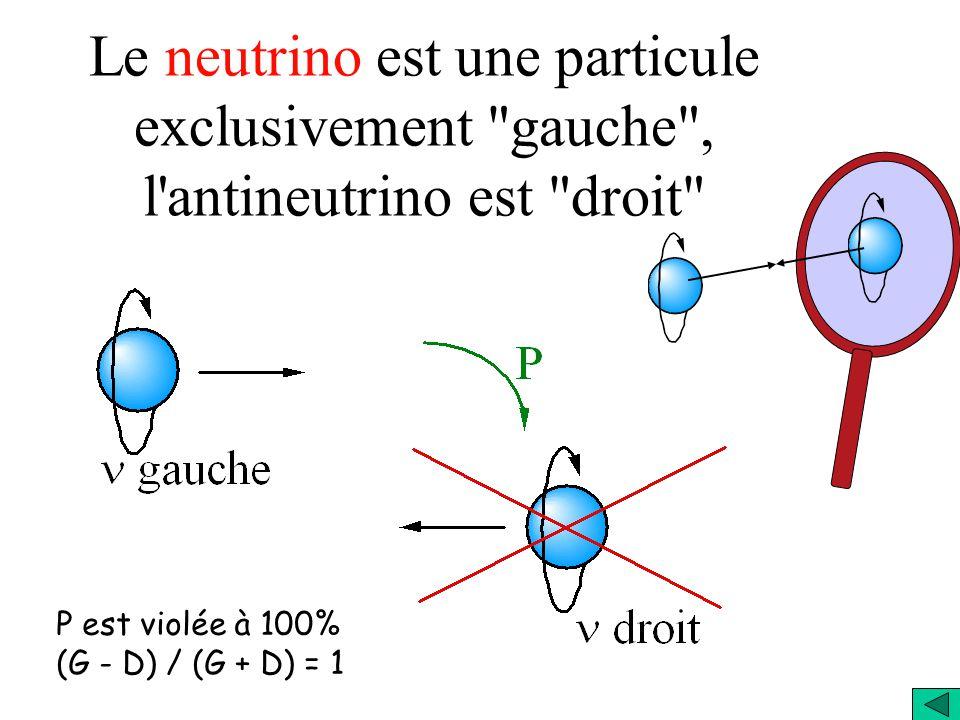 L'observation de la violation de la Parité en 1956 par C. S. Wu et al. a bouleversé la physique Quand les particules interagissent par l'interaction f