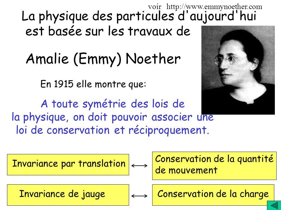 Amalie (Emmy) Noether La physique des particules d aujourd hui est basée sur les travaux de En 1915 elle montre que: A toute symétrie des lois de la physique, on doit pouvoir associer une loi de conservation et réciproquement.