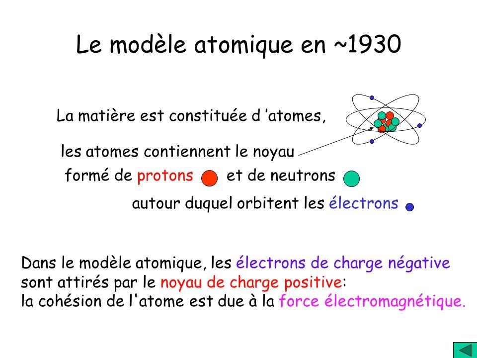 La matière est constituée d atomes, les atomes contiennent le noyau formé de protons et de neutrons autour duquel orbitent les électrons Le modèle atomique en ~1930 Dans le modèle atomique, les électrons de charge négative sont attirés par le noyau de charge positive: la cohésion de l atome est due à la force électromagnétique.