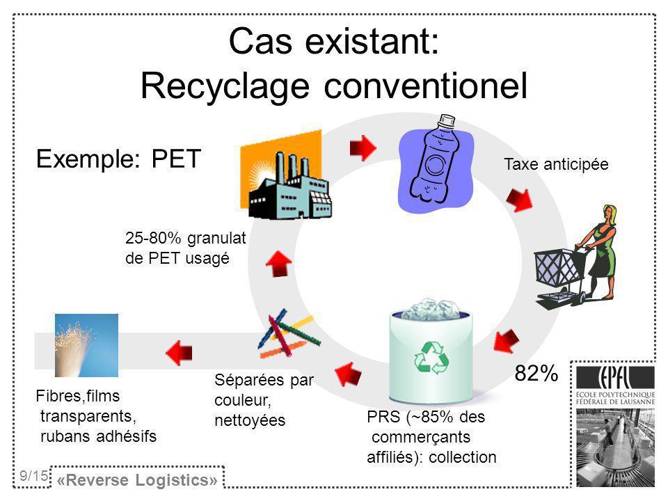 Cas existant: Recyclage conventionel Exemple: PET «Reverse Logistics» 9/15 Taxe anticipée 82% Séparées par couleur, nettoyées PRS (~85% des commerçant