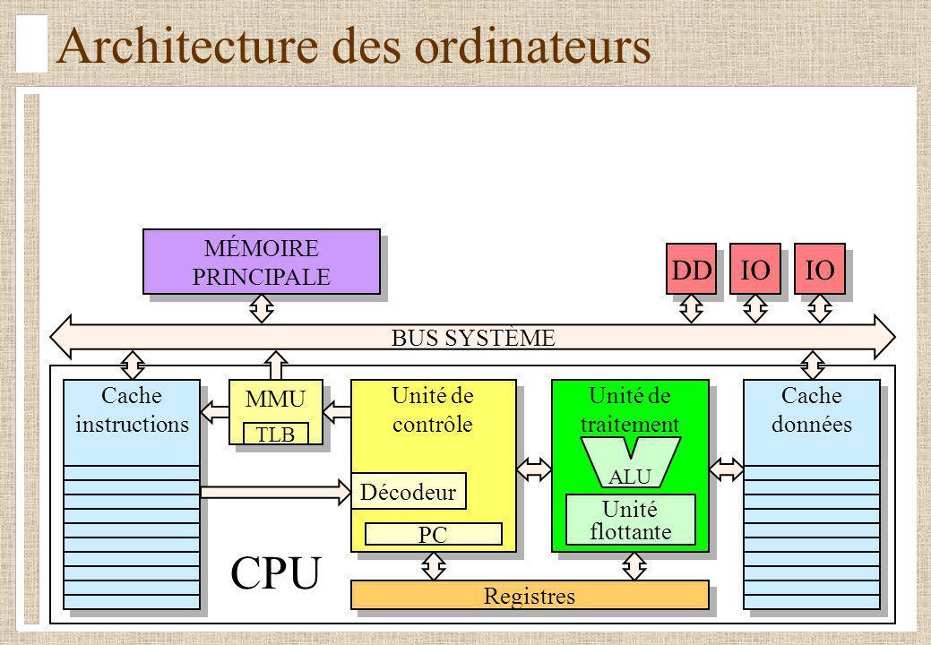 Architecture des ordinateurs BUS SYSTÈME Registres Unité de traitement Unité de traitement Unité flottante Unité de contrôle Unité de contrôle Décodeu