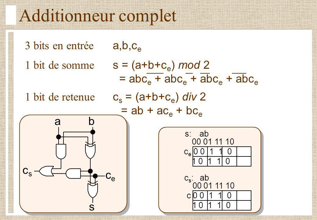 3 bits en entrée a,b,c e 1 bit de retenue c s = (a+b+c e ) div 2 = ab + ac e + bc e 1 bit de somme s = (a+b+c e ) mod 2 = abc e + abc e + abc e + abc